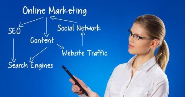 Online Marketing Mindmap