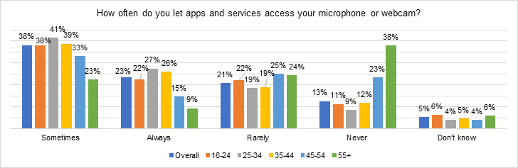 allow apps and services access to microphones or webcams
